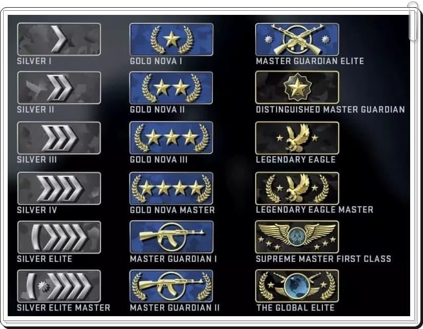 CS:GO Ranking